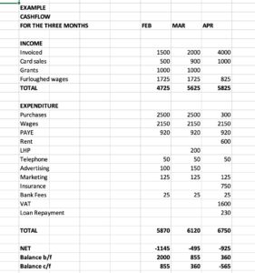 Example cashflow showing income, expenditure and totals